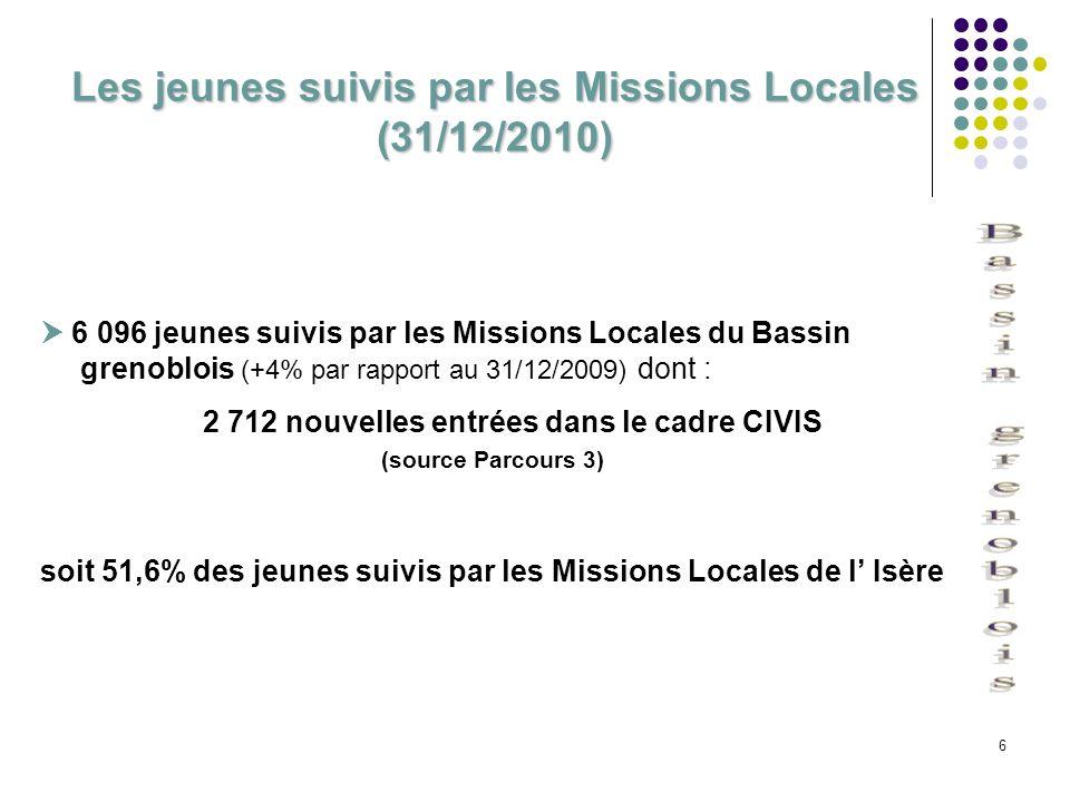 6 Les jeunes suivis par les Missions Locales (31/12/2010) 6 096 jeunes suivis par les Missions Locales du Bassin grenoblois (+4% par rapport au 31/12/
