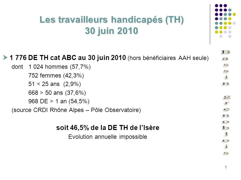 7 Les travailleurs handicapés (TH) 30 juin 2010 1 776 DE TH cat ABC au 30 juin 2010 (hors bénéficiaires AAH seule) dont 1 024 hommes (57,7%) 752 femme