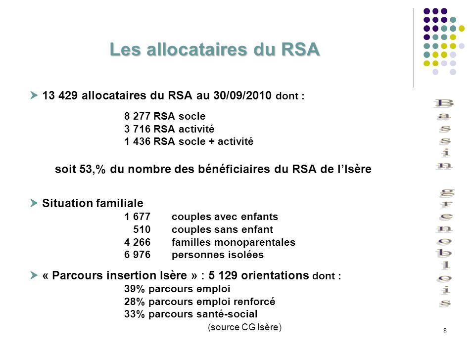8 Les allocataires du RSA 13 429 allocataires du RSA au 30/09/2010 dont : 8 277 RSA socle 3 716 RSA activité 1 436 RSA socle + activité soit 53,% du n