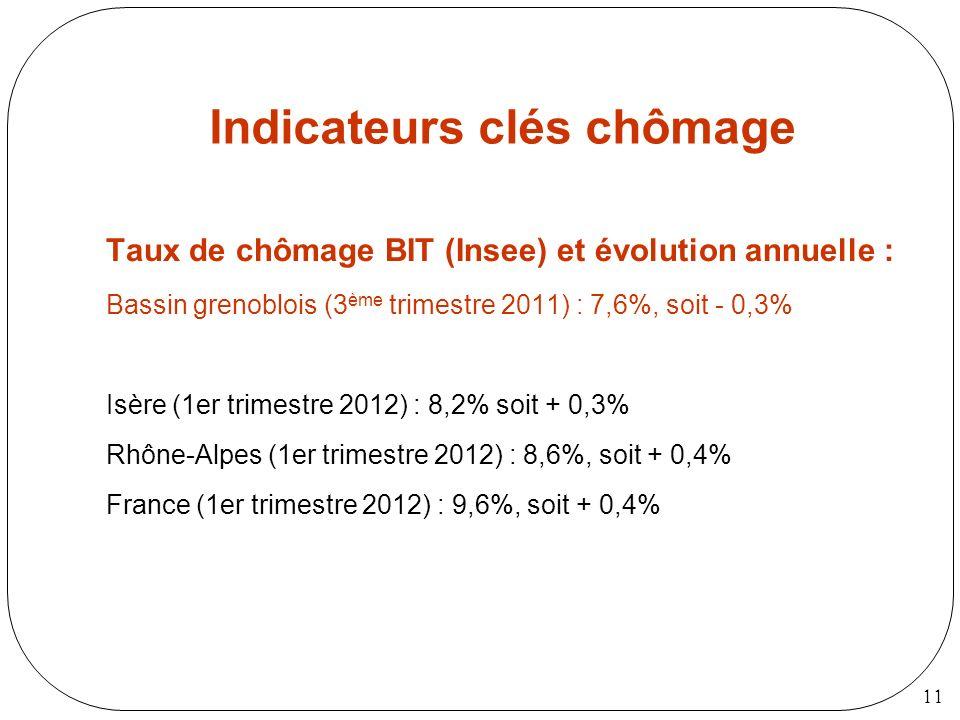 11 Indicateurs clés chômage Taux de chômage BIT (Insee) et évolution annuelle : Bassin grenoblois (3 ème trimestre 2011) : 7,6%, soit - 0,3% Isère (1e