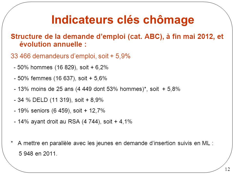 12 Indicateurs clés chômage Structure de la demande demploi (cat. ABC), à fin mai 2012, et évolution annuelle : 33 466 demandeurs demploi, soit + 5,9%