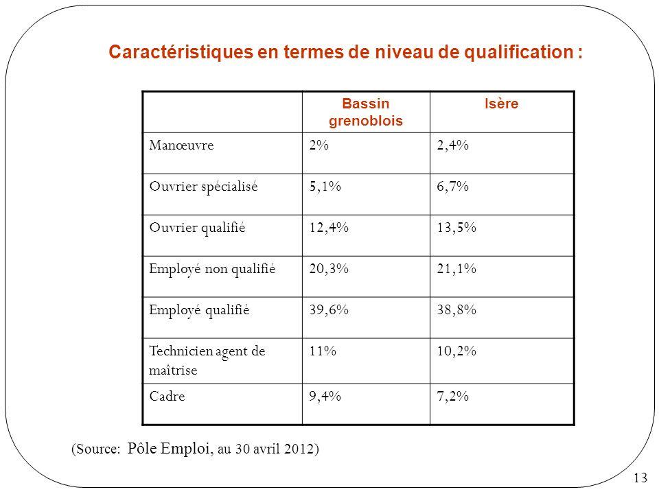 13 Caractéristiques en termes de niveau de qualification : (Source: Pôle Emploi, au 30 avril 2012) Bassin grenoblois Isère Manœuvre2%2,4% Ouvrier spéc