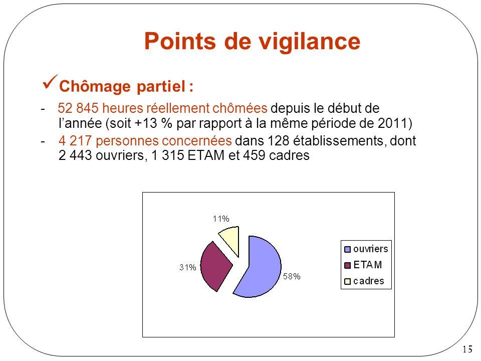 15 Points de vigilance Chômage partiel : - 52 845 heures réellement chômées depuis le début de lannée (soit +13 % par rapport à la même période de 201