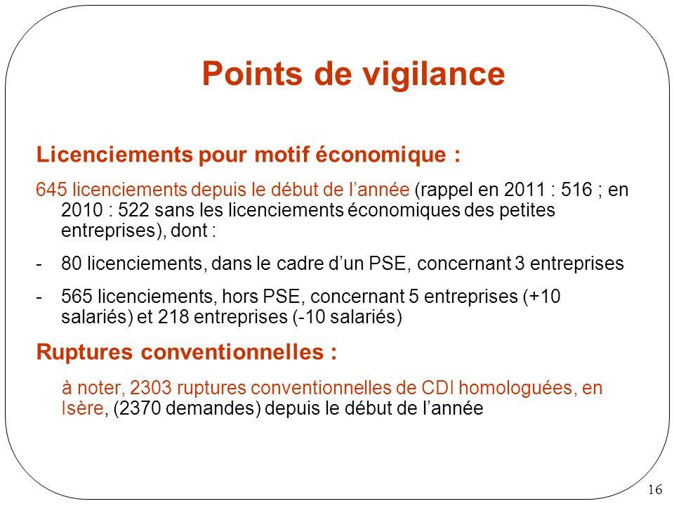 16 Points de vigilance Licenciements pour motif économique : 645 licenciements depuis le début de lannée (rappel en 2011 : 516 ; en 2010 : 522 sans le