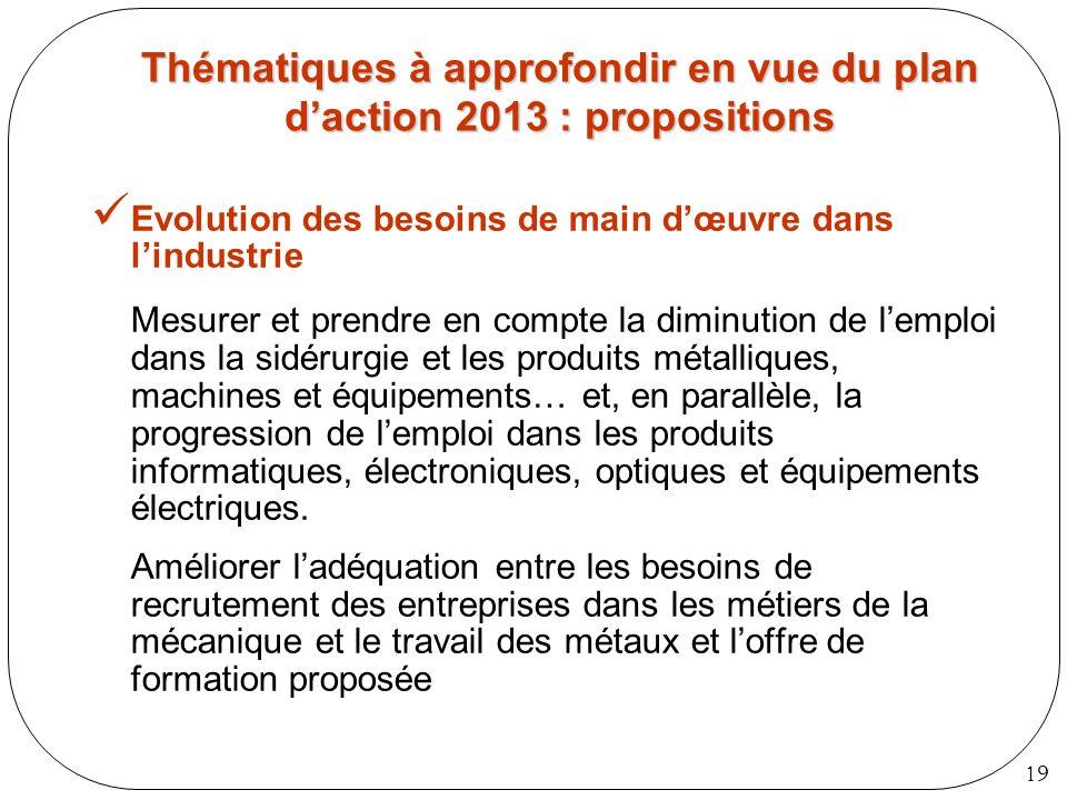 19 Thématiques à approfondir en vue du plan daction 2013 : propositions Evolution des besoins de main dœuvre dans lindustrie Mesurer et prendre en com
