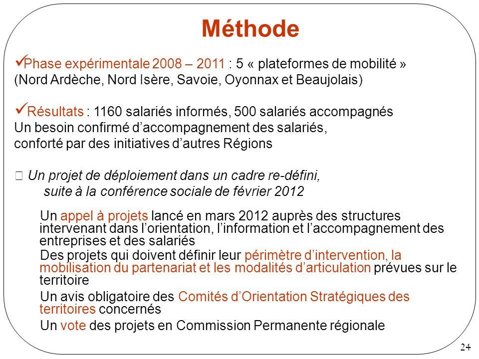 24 Méthode Un appel à projets lancé en mars 2012 auprès des structures intervenant dans lorientation, linformation et laccompagnement des entreprises