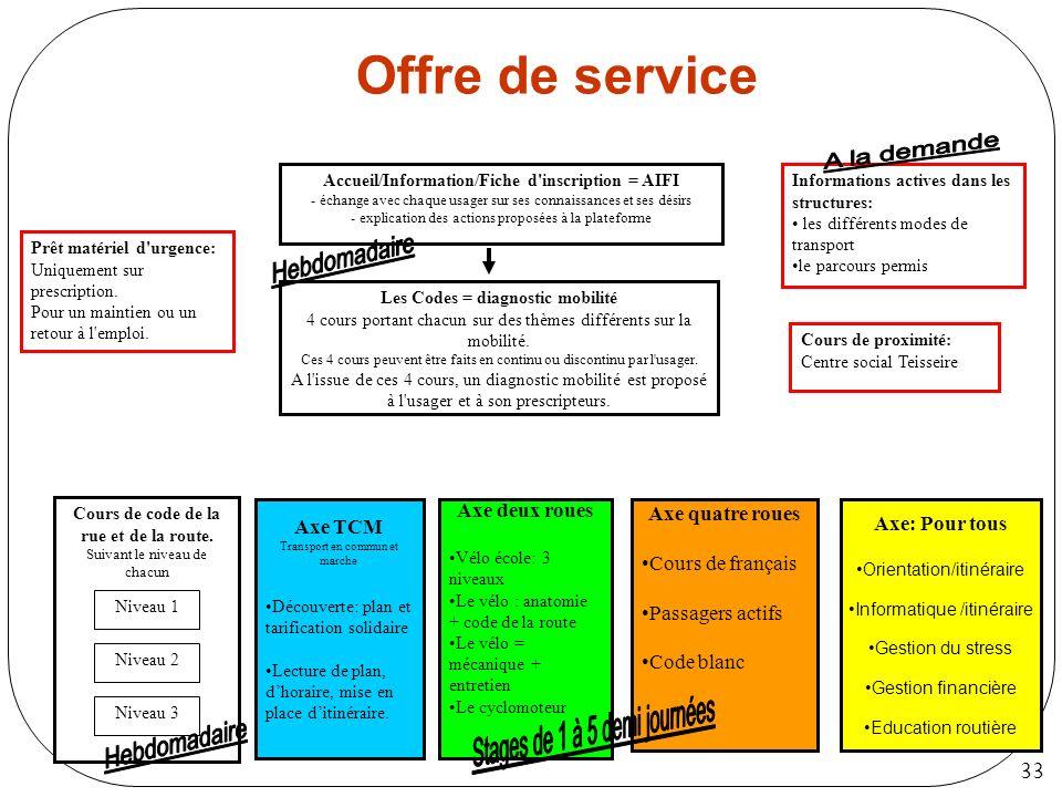 33 Offre de service Accueil/Information/Fiche d'inscription = AIFI - échange avec chaque usager sur ses connaissances et ses désirs - explication des