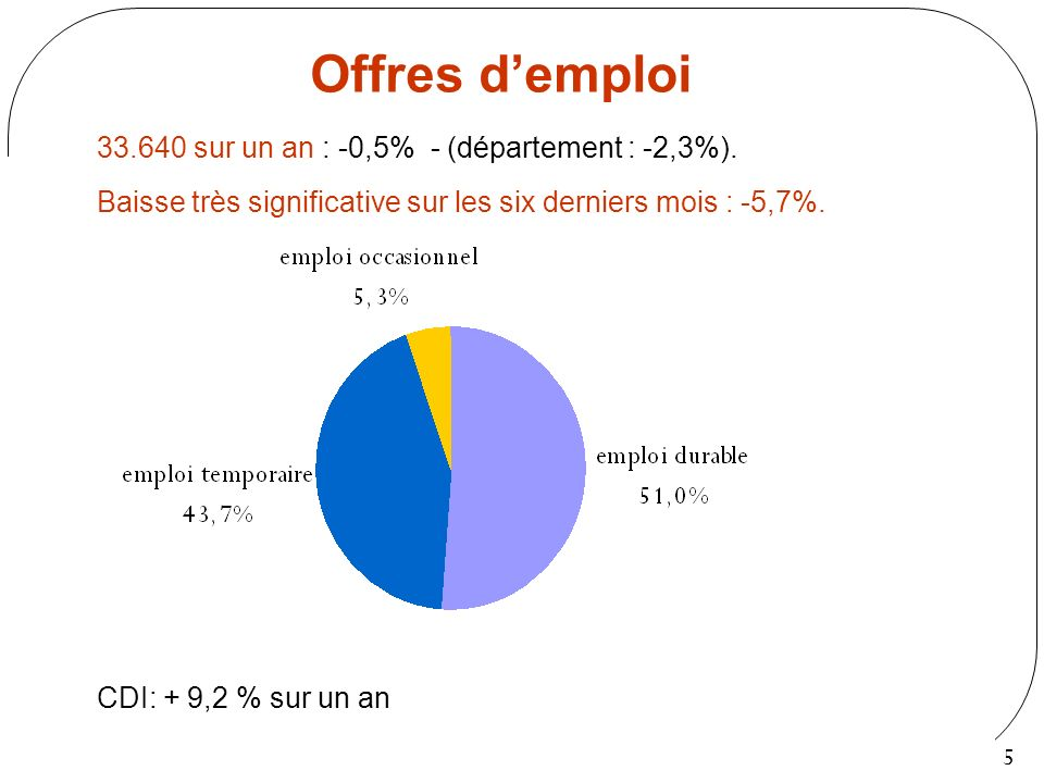 5 Offres demploi 33.640 sur un an : -0,5% - (département : -2,3%). Baisse très significative sur les six derniers mois : -5,7%. CDI: + 9,2 % sur un an