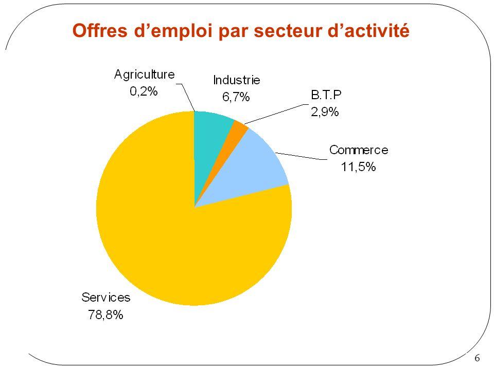 6 Offres demploi par secteur dactivité