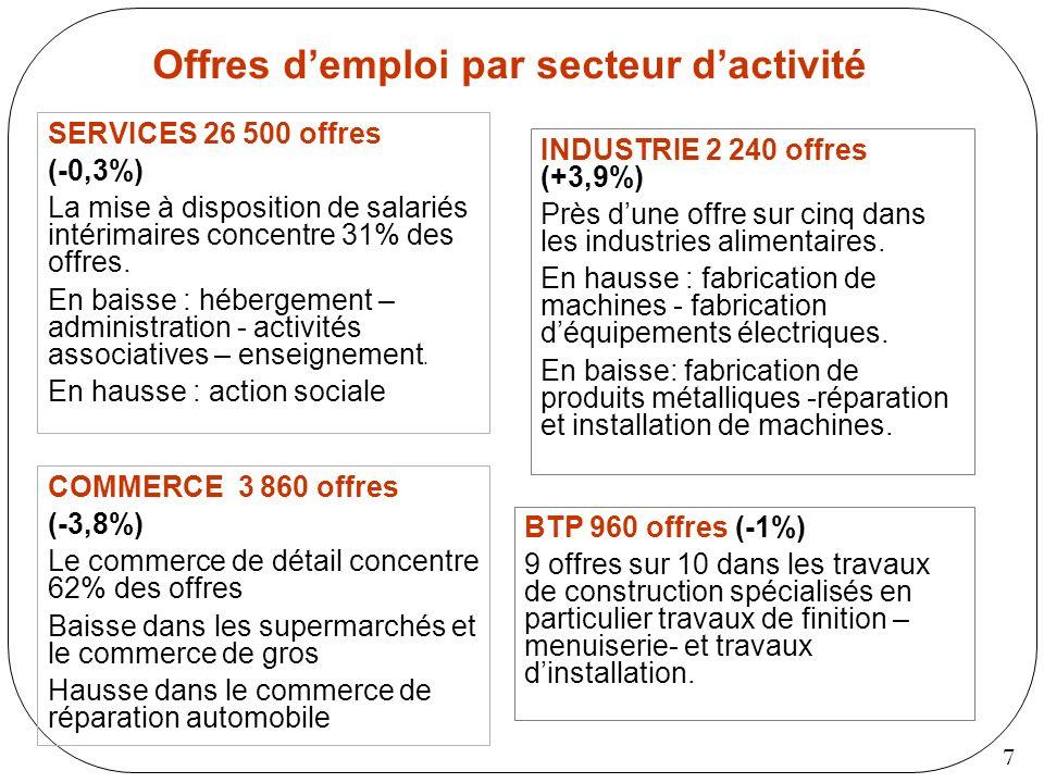 7 INDUSTRIE 2 240 offres (+3,9%) Près dune offre sur cinq dans les industries alimentaires. En hausse : fabrication de machines - fabrication déquipem