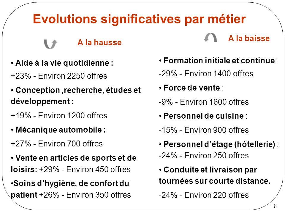 8 Evolutions significatives par métier Aide à la vie quotidienne : +23% - Environ 2250 offres Conception,recherche, études et développement : +19% - E