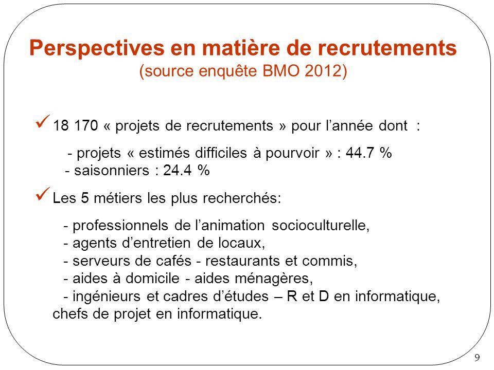 9 Perspectives en matière de recrutements (source enquête BMO 2012) 18 170 « projets de recrutements » pour lannée dont : - projets « estimés difficil