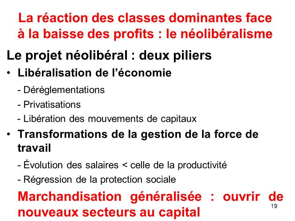La réaction des classes dominantes face à la baisse des profits : le néolibéralisme Le projet néolibéral : deux piliers Libéralisation de léconomie -