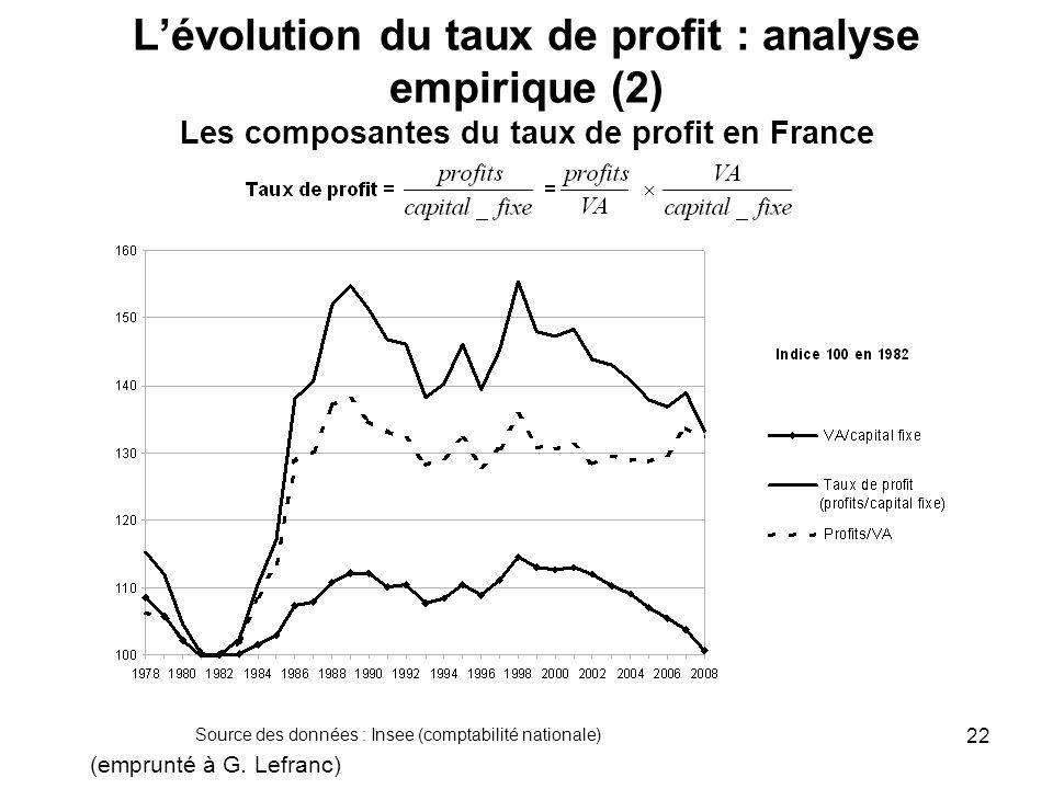 Lévolution du taux de profit : analyse empirique (2) Les composantes du taux de profit en France Source des données : INSEE, comptes des sociétés non