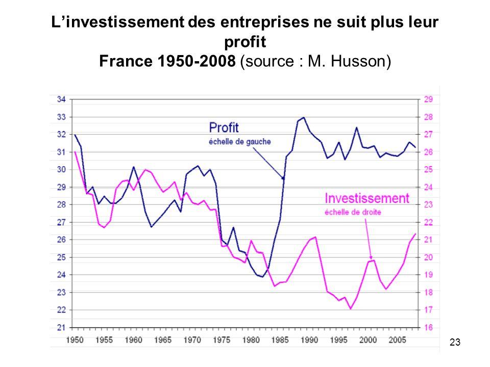 Linvestissement des entreprises ne suit plus leur profit France 1950-2008 (source : M. Husson) 23