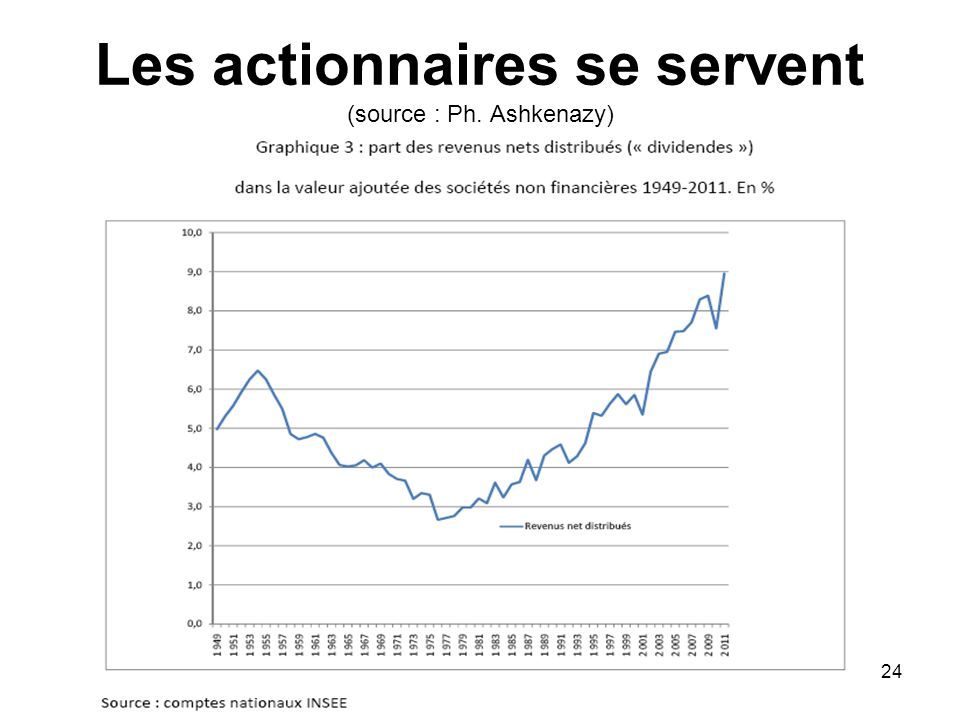 Les actionnaires se servent (source : Ph. Ashkenazy) 24