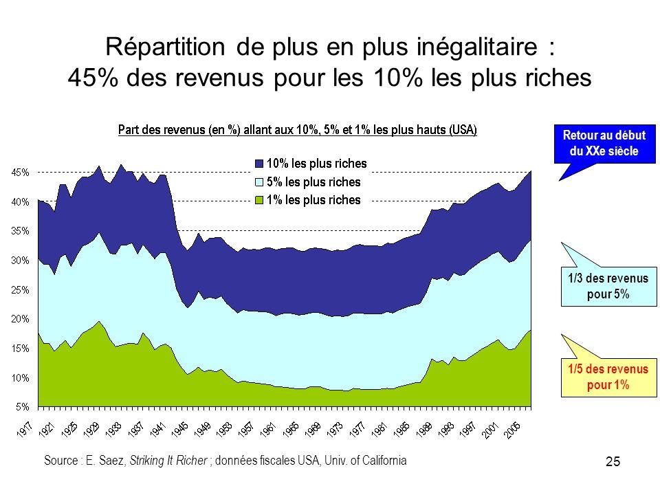 Répartition de plus en plus inégalitaire : 45% des revenus pour les 10% les plus riches Source : E. Saez, Striking It Richer ; données fiscales USA, U