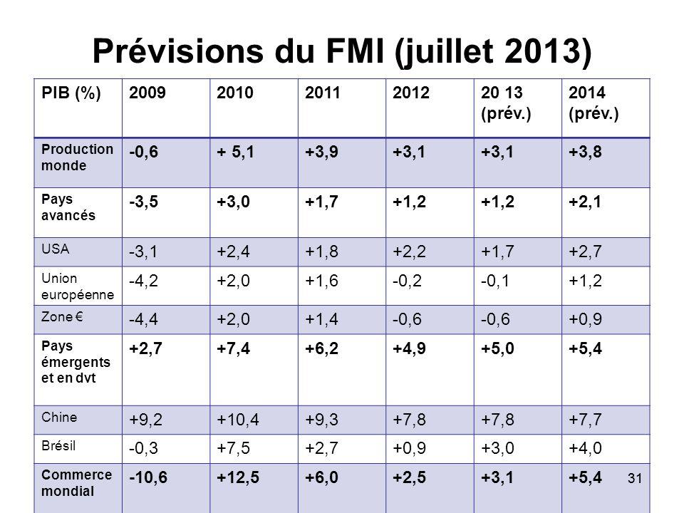 31 Prévisions du FMI (juillet 2013) PIB (%)200920102011201220 13 (prév.) 2014 (prév.) Production monde -0,6+ 5,1+3,9+3,1 +3,8 Pays avancés -3,5+3,0+1,