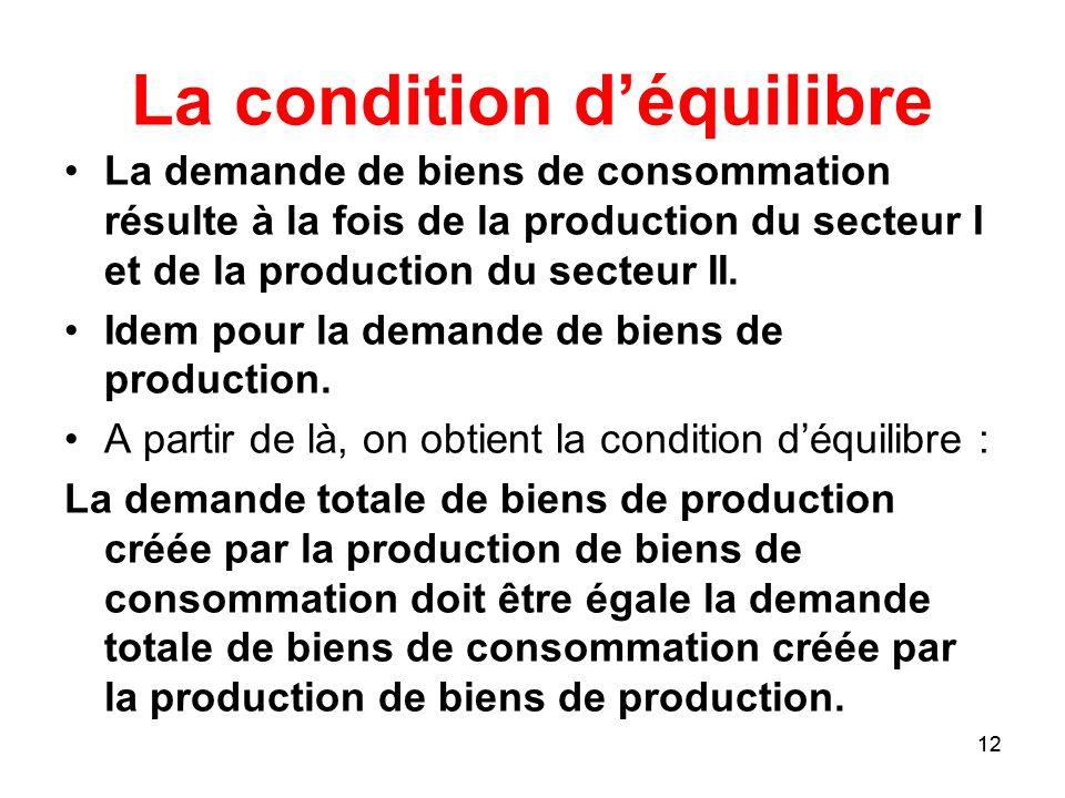 12 La condition déquilibre La demande de biens de consommation résulte à la fois de la production du secteur I et de la production du secteur II. Idem