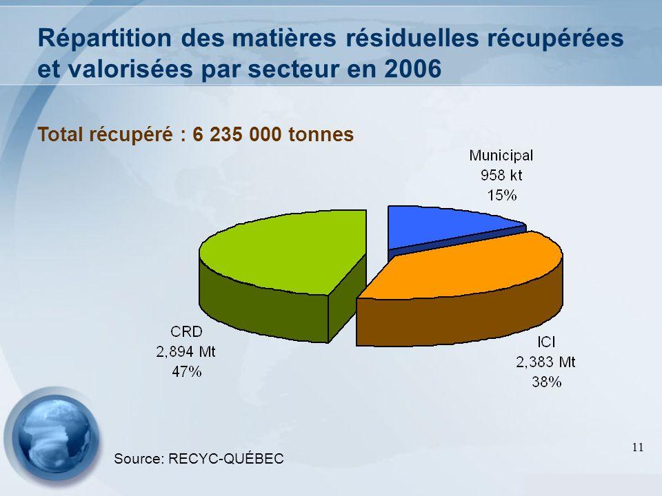 11 Répartition des matières résiduelles récupérées et valorisées par secteur en 2006 Source: RECYC-QUÉBEC Total récupéré : 6 235 000 tonnes
