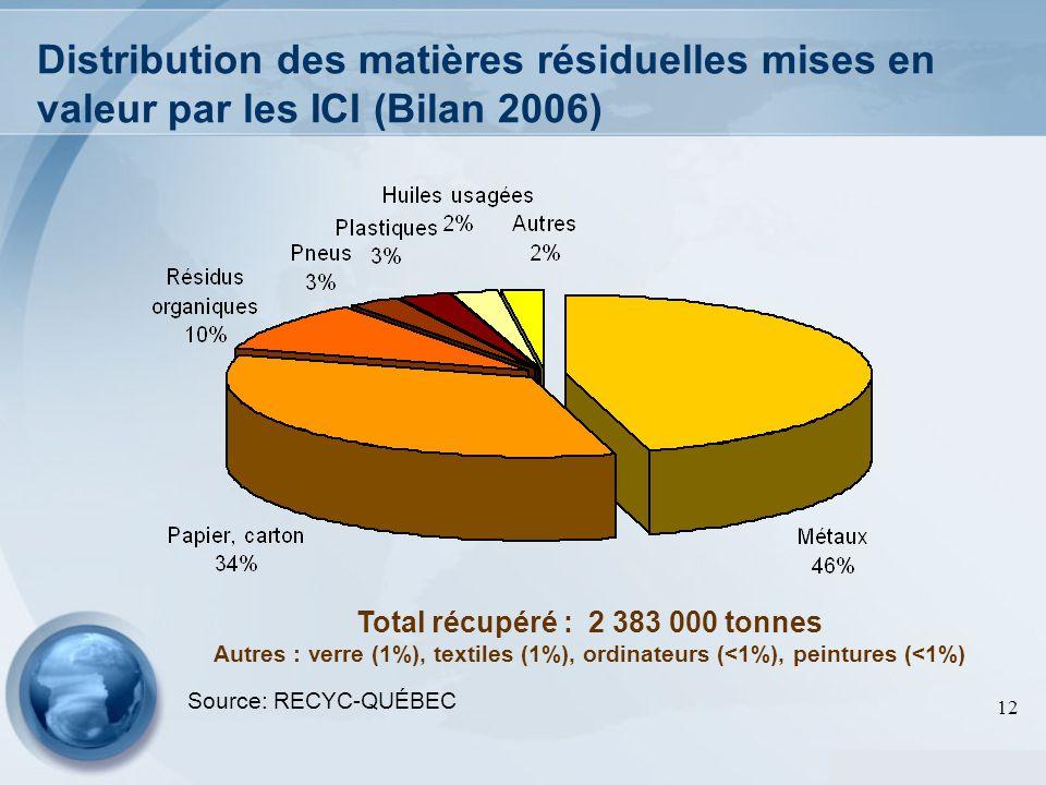 12 Distribution des matières résiduelles mises en valeur par les ICI (Bilan 2006) Total récupéré : 2 383 000 tonnes Autres : verre (1%), textiles (1%)