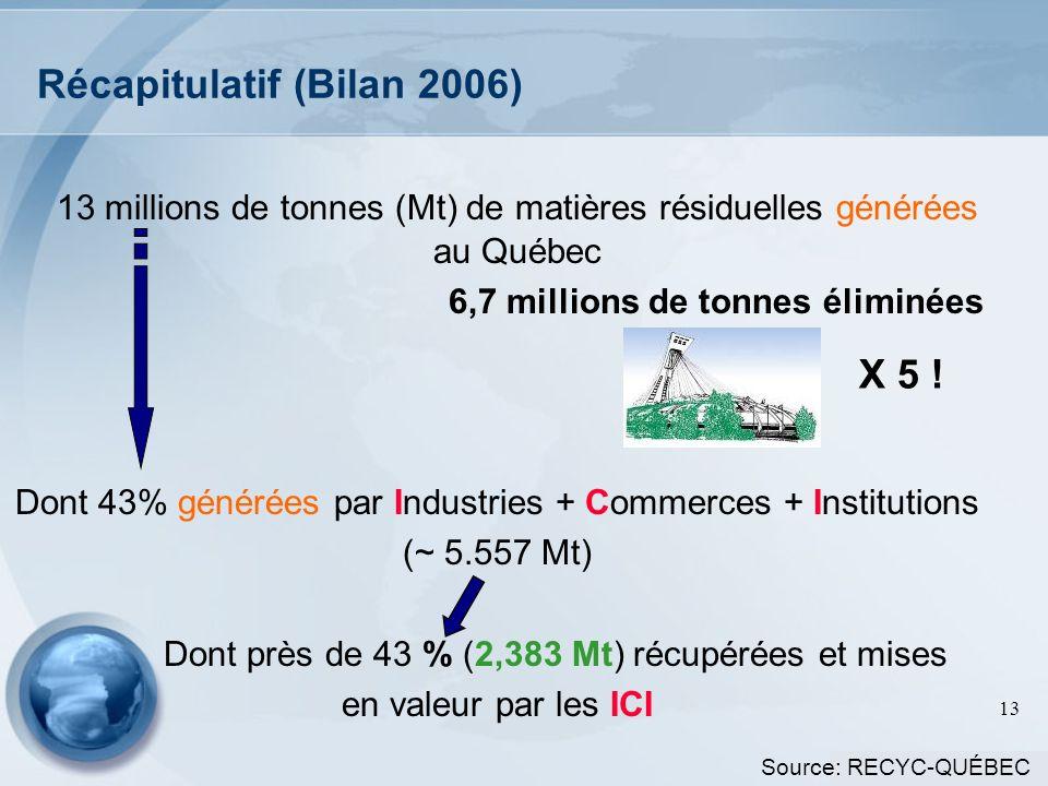 13 Récapitulatif (Bilan 2006) 13 millions de tonnes (Mt) de matières résiduelles générées au Québec 6,7 millions de tonnes éliminées Dont 43% générées