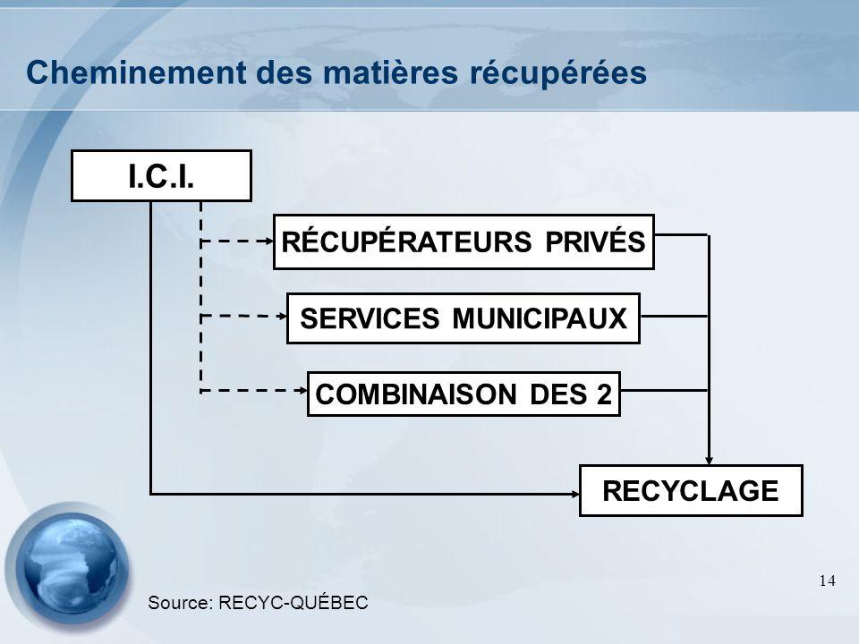 14 Cheminement des matières récupérées I.C.I. RECYCLAGE COMBINAISON DES 2 RÉCUPÉRATEURS PRIVÉS SERVICES MUNICIPAUX Source: RECYC-QUÉBEC