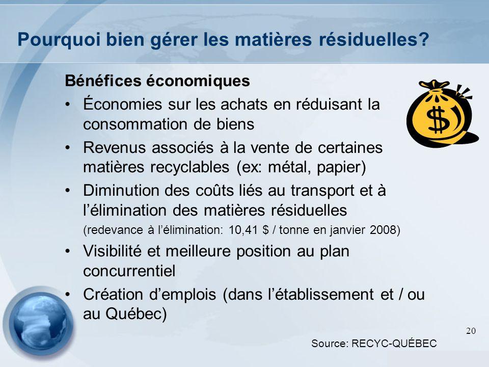 20 Pourquoi bien gérer les matières résiduelles? Bénéfices économiques Économies sur les achats en réduisant la consommation de biens Revenus associés