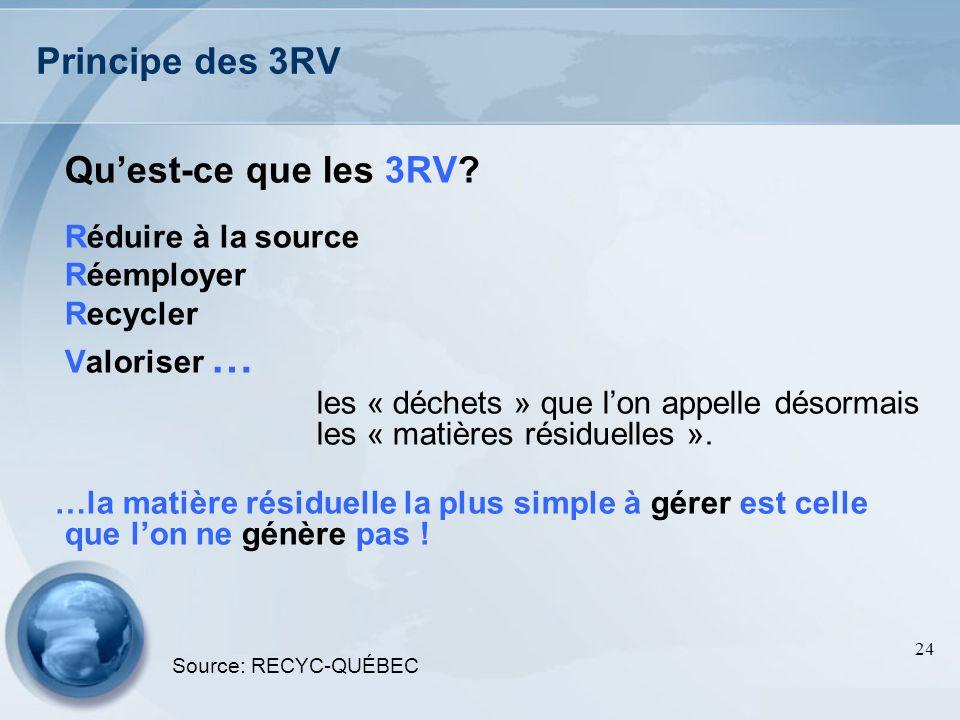 24 Principe des 3RV Quest-ce que les 3RV? Réduire à la source Réemployer Recycler Valoriser … les « déchets » que lon appelle désormais les « matières