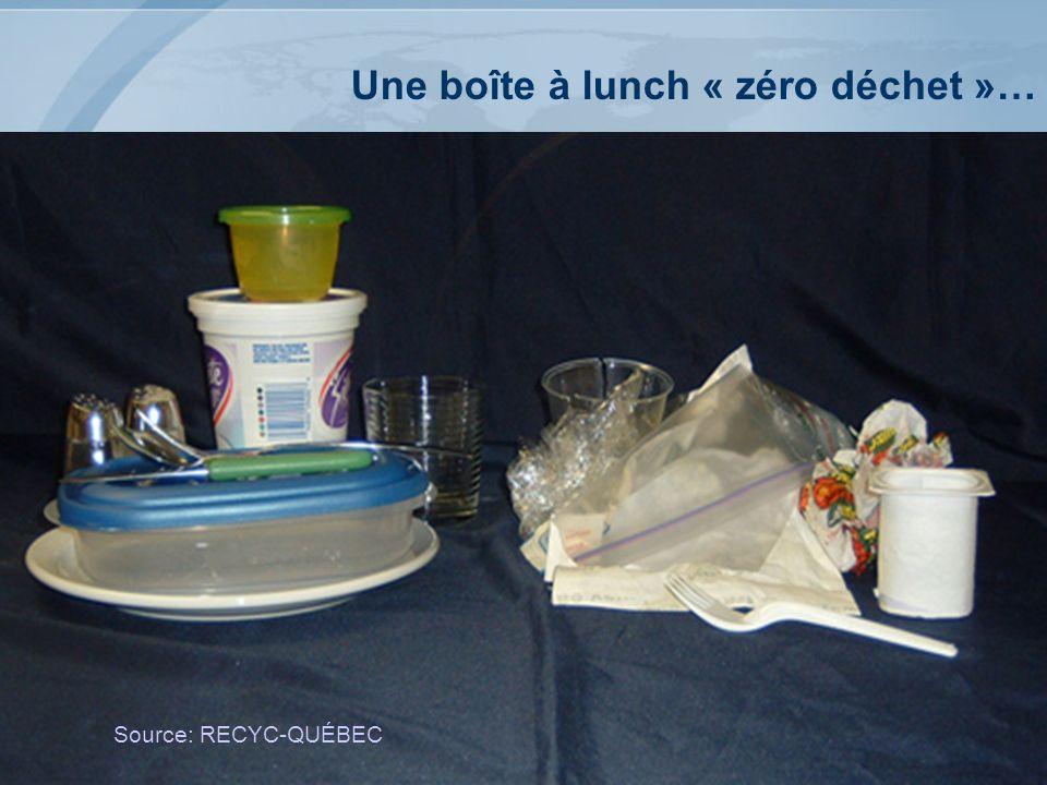 29 Une boîte à lunch « zéro déchet »… Source: RECYC-QUÉBEC