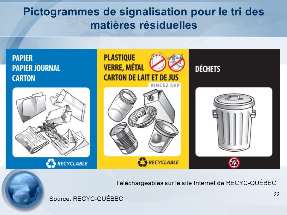 39 Pictogrammes de signalisation pour le tri des matières résiduelles Téléchargeables sur le site Internet de RECYC-QUÉBEC Source: RECYC-QUÉBEC