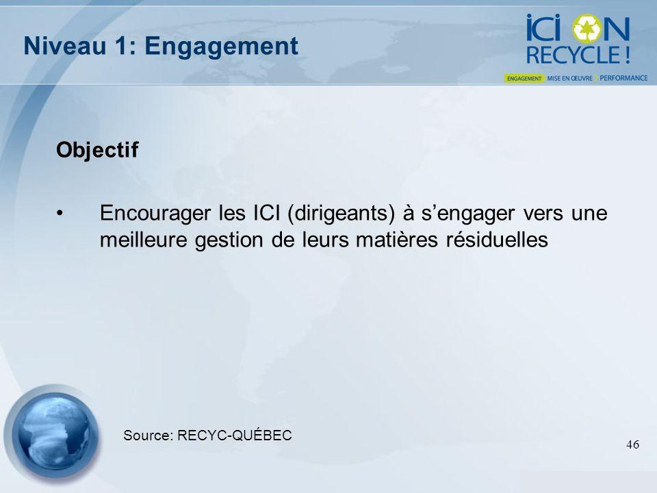 46 Niveau 1: Engagement Objectif Encourager les ICI (dirigeants) à sengager vers une meilleure gestion de leurs matières résiduelles Source: RECYC-QUÉ