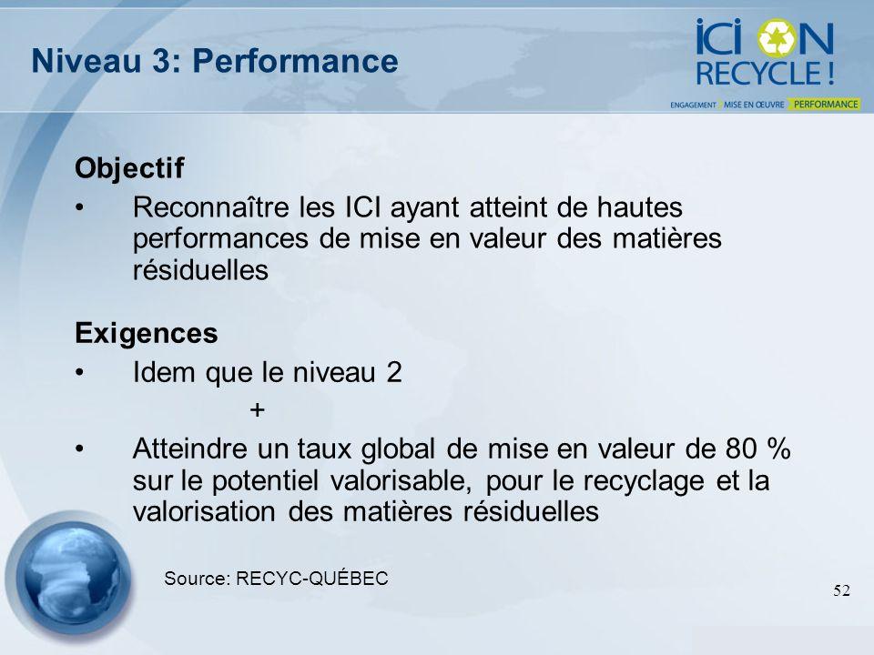 52 Niveau 3: Performance Objectif Reconnaître les ICI ayant atteint de hautes performances de mise en valeur des matières résiduelles Source: RECYC-QU