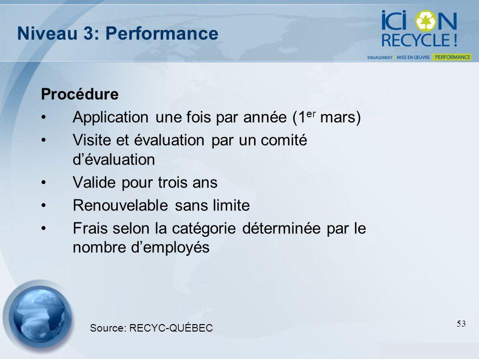 53 Niveau 3: Performance Procédure Application une fois par année (1 er mars) Visite et évaluation par un comité dévaluation Valide pour trois ans Ren