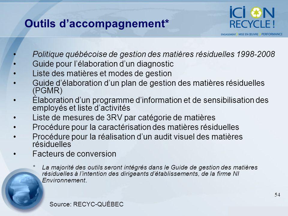 54 Politique québécoise de gestion des matières résiduelles 1998-2008 Guide pour lélaboration dun diagnostic Liste des matières et modes de gestion Gu