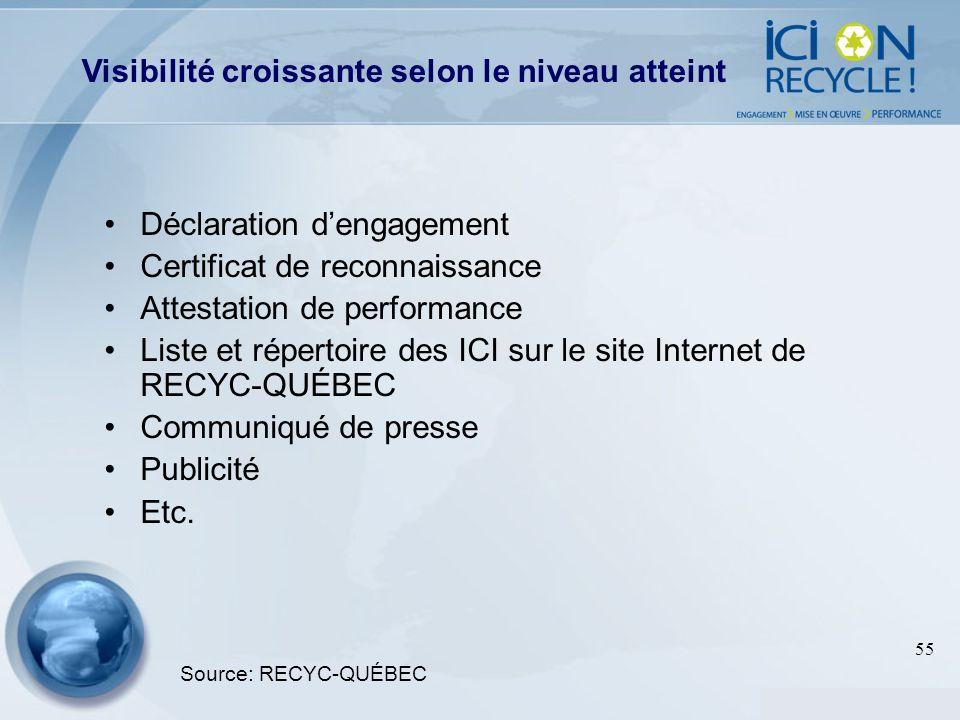55 Source: RECYC-QUÉBEC Déclaration dengagement Certificat de reconnaissance Attestation de performance Liste et répertoire des ICI sur le site Intern