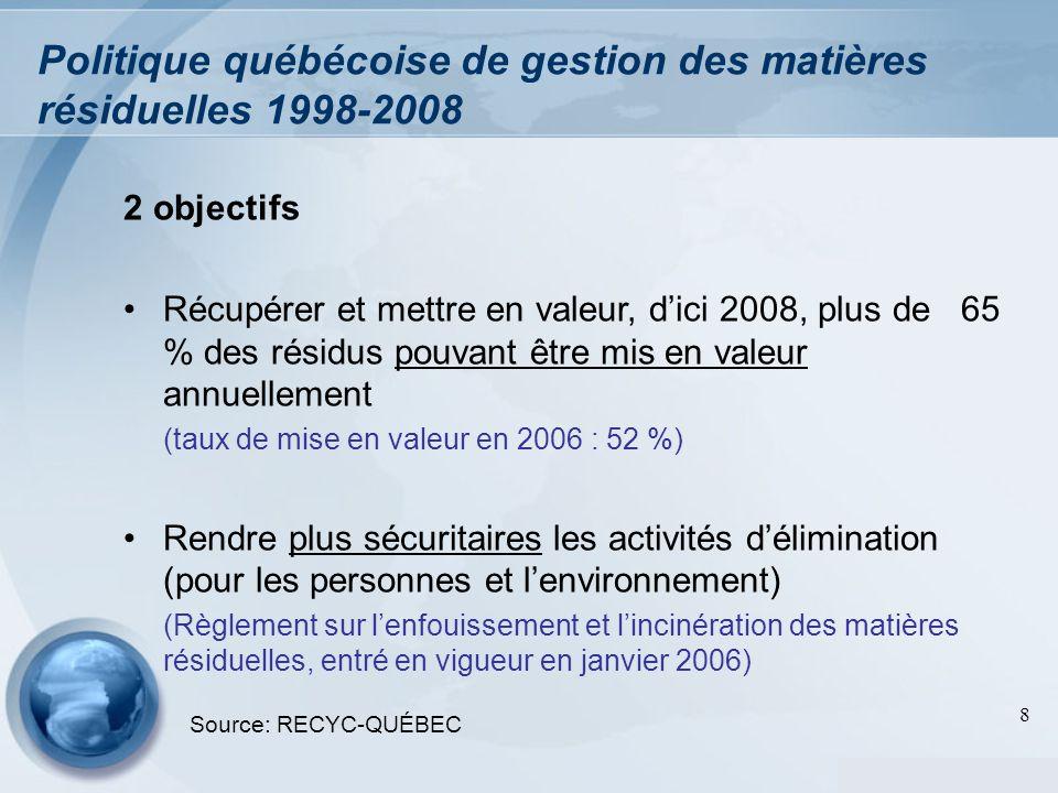 8 Politique québécoise de gestion des matières résiduelles 1998-2008 2 objectifs Récupérer et mettre en valeur, dici 2008, plus de 65 % des résidus po