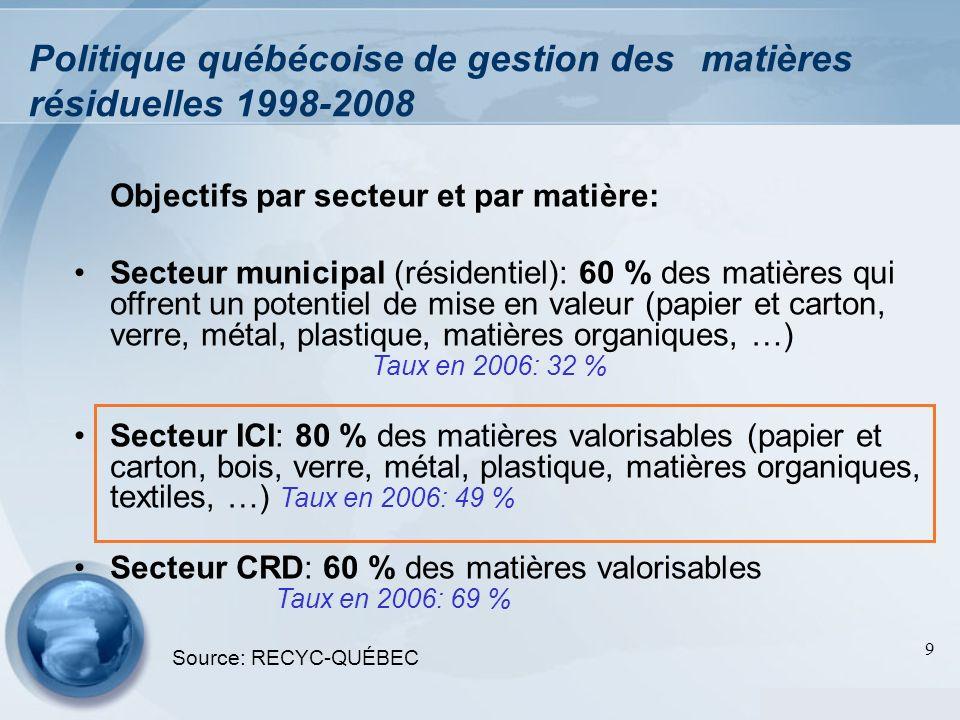 9 Politique québécoise de gestion des matières résiduelles 1998-2008 Objectifs par secteur et par matière: Secteur municipal (résidentiel): 60 % des m