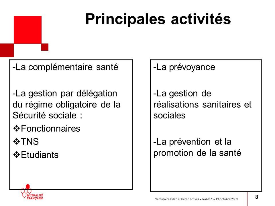 Séminaire Bilan et Perspectives – Rabat 12-13 octobre 2009 8 Principales activités -La complémentaire santé -La gestion par délégation du régime oblig