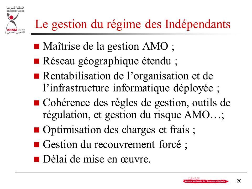 20 Le gestion du régime des Indépendants Maîtrise de la gestion AMO ; Réseau géographique étendu ; Rentabilisation de lorganisation et de linfrastruct
