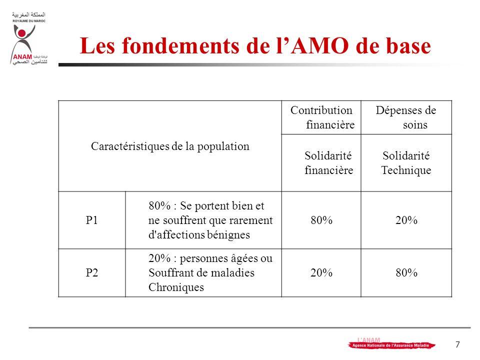 7 Les fondements de lAMO de base Caractéristiques de la population Contribution financière Dépenses de soins Solidarité financière Solidarité Techniqu