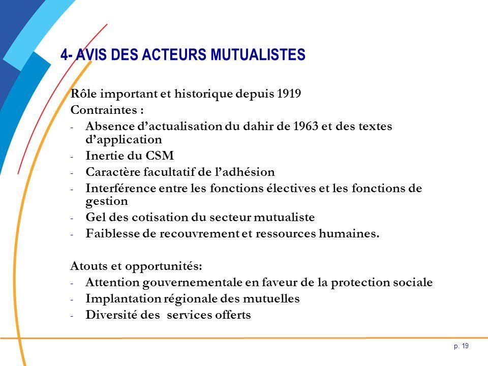 p. 19 4- AVIS DES ACTEURS MUTUALISTES Rôle important et historique depuis 1919 Contraintes : - Absence dactualisation du dahir de 1963 et des textes d