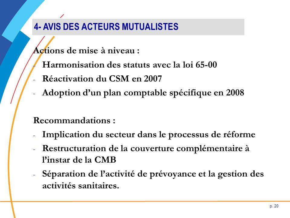p. 20 Actions de mise à niveau : - Harmonisation des statuts avec la loi 65-00 - Réactivation du CSM en 2007 - Adoption dun plan comptable spécifique