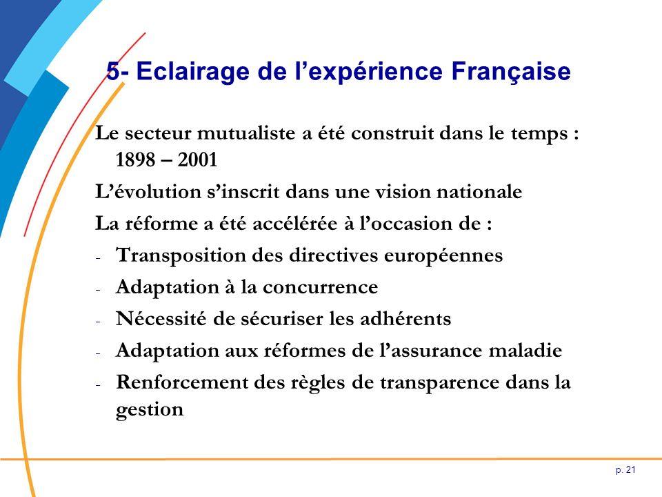 p. 21 5- Eclairage de lexpérience Française Le secteur mutualiste a été construit dans le temps : 1898 – 2001 Lévolution sinscrit dans une vision nati