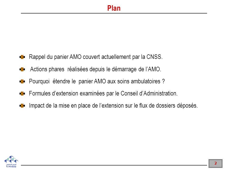 2 Plan Rappel du panier AMO couvert actuellement par la CNSS.
