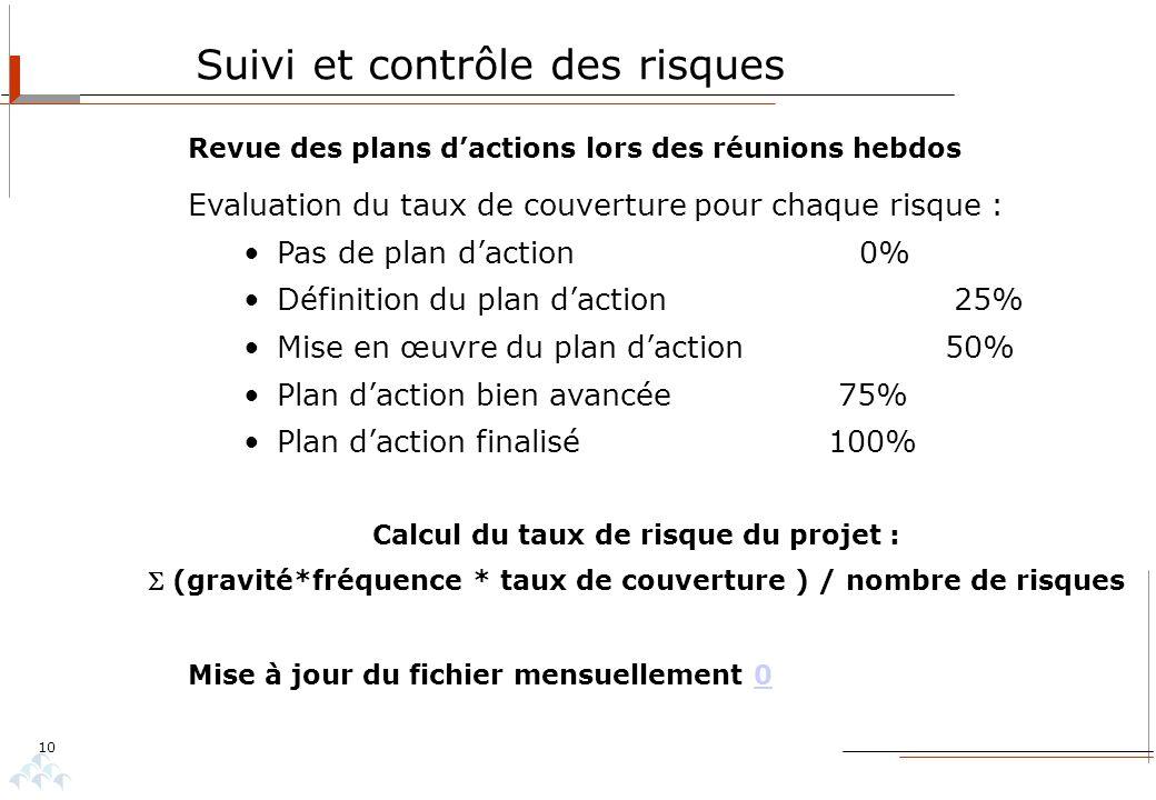 10 Suivi et contrôle des risques Evaluation du taux de couverture pour chaque risque : Pas de plan daction 0% Définition du plan daction 25% Mise en œ