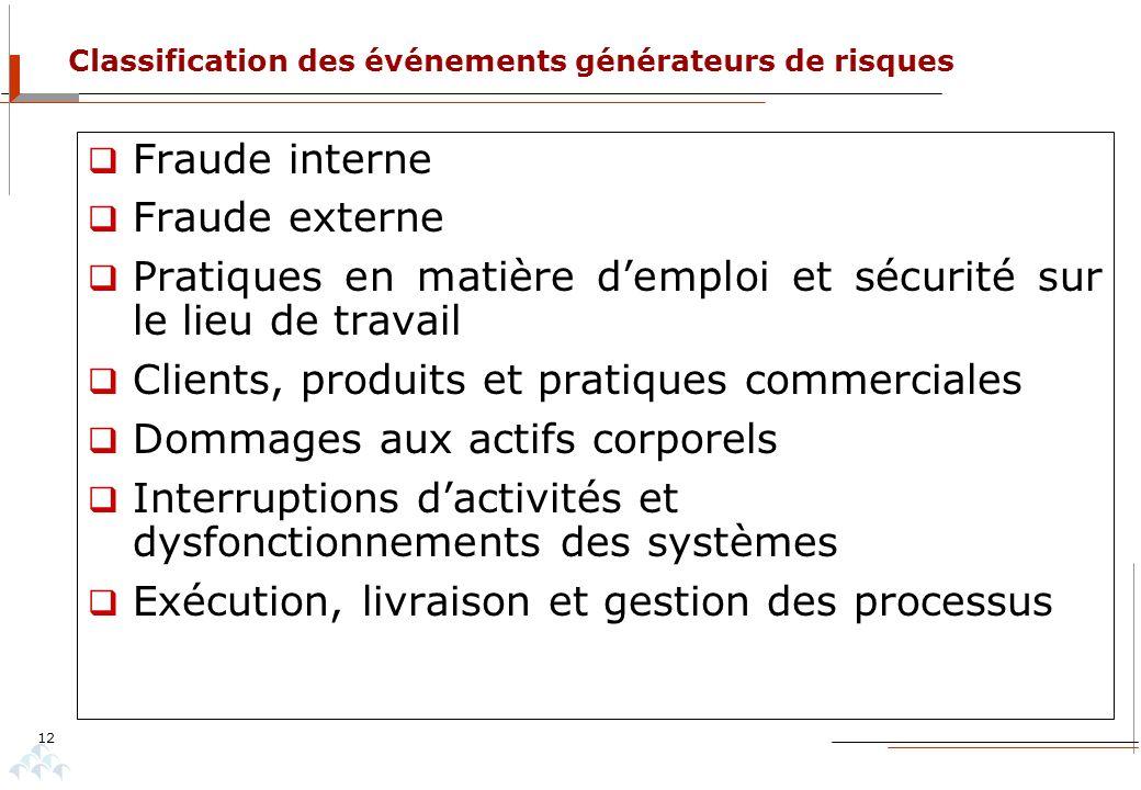 Classification des événements générateurs de risques 12 Fraude interne Fraude externe Pratiques en matière demploi et sécurité sur le lieu de travail