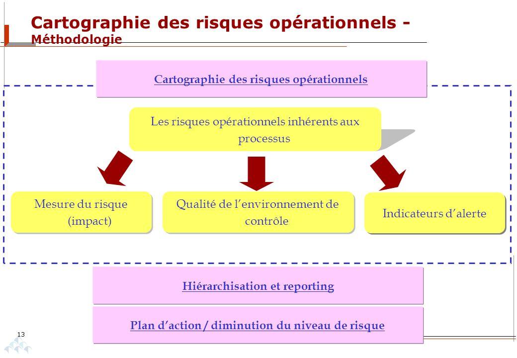 Cartographie des risques opérationnels - Méthodologie 13 Les risques opérationnels inhérents aux processus Mesure du risque (impact) Qualité de lenvir