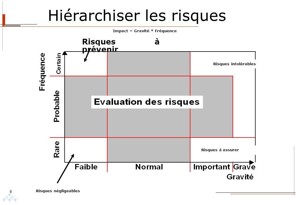 8 Hiérarchiser les risques Impact = Gravité * Fréquence Risques négligeables Risques à prévenir Risques à assurer Risques intolérables