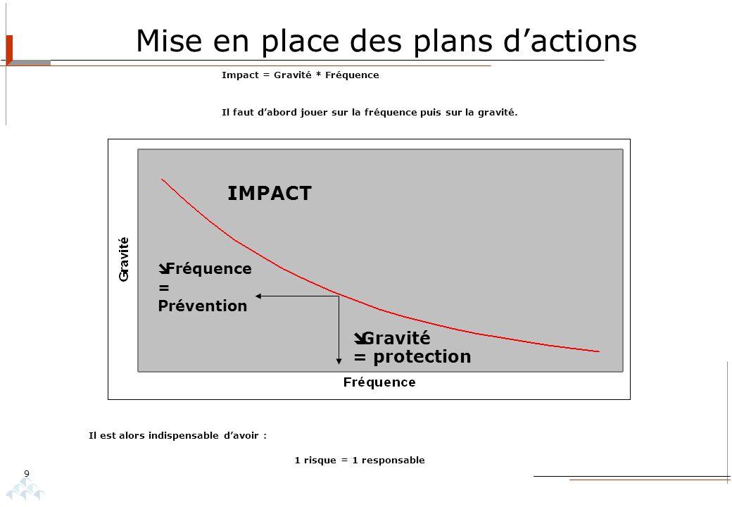 9 Mise en place des plans dactions Impact = Gravité * Fréquence Il faut dabord jouer sur la fréquence puis sur la gravité. Gravité = protection IMPACT